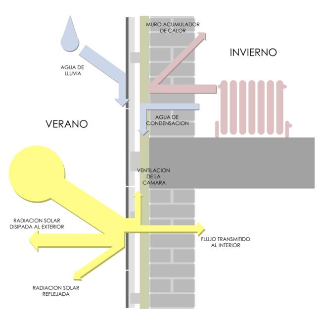 Optimización térmica en fachadas ventiladas de piedra ligera - Thermal optimization in ventilated façades made of light stone