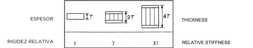 Comportamiento mecánico de los paneles sandwich de piedra natural - Mechanical behaviour of natural stone sandwoch panels
